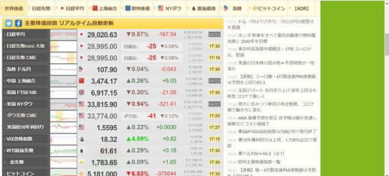 株の情報サイトおすすめ。株初心者が知っておくべき検索・スクリーニングサイト、世界の株価