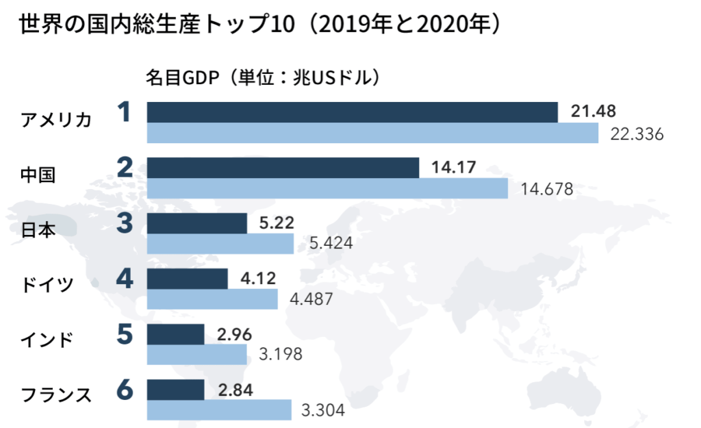GDPのランキング画像